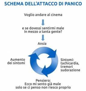 Favorito Attacchi di panico - Psicologo | Roma | D.ssa Alessandra Fioretti UV51